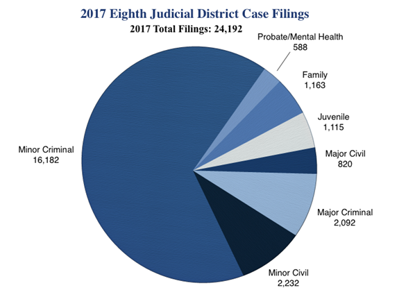 Eighth district case filings