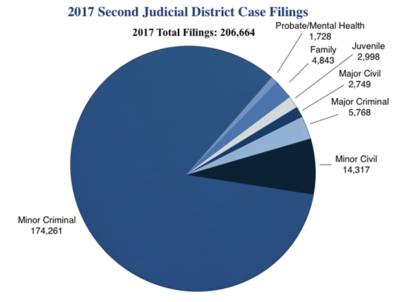 second district case filings