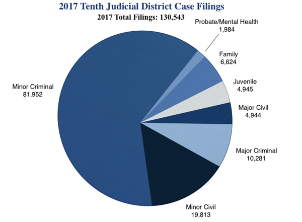 Tenth district case filings