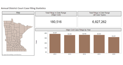 New data dashboards provide detailed look at case filings in Minnesota district courts