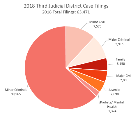 Third district case filings